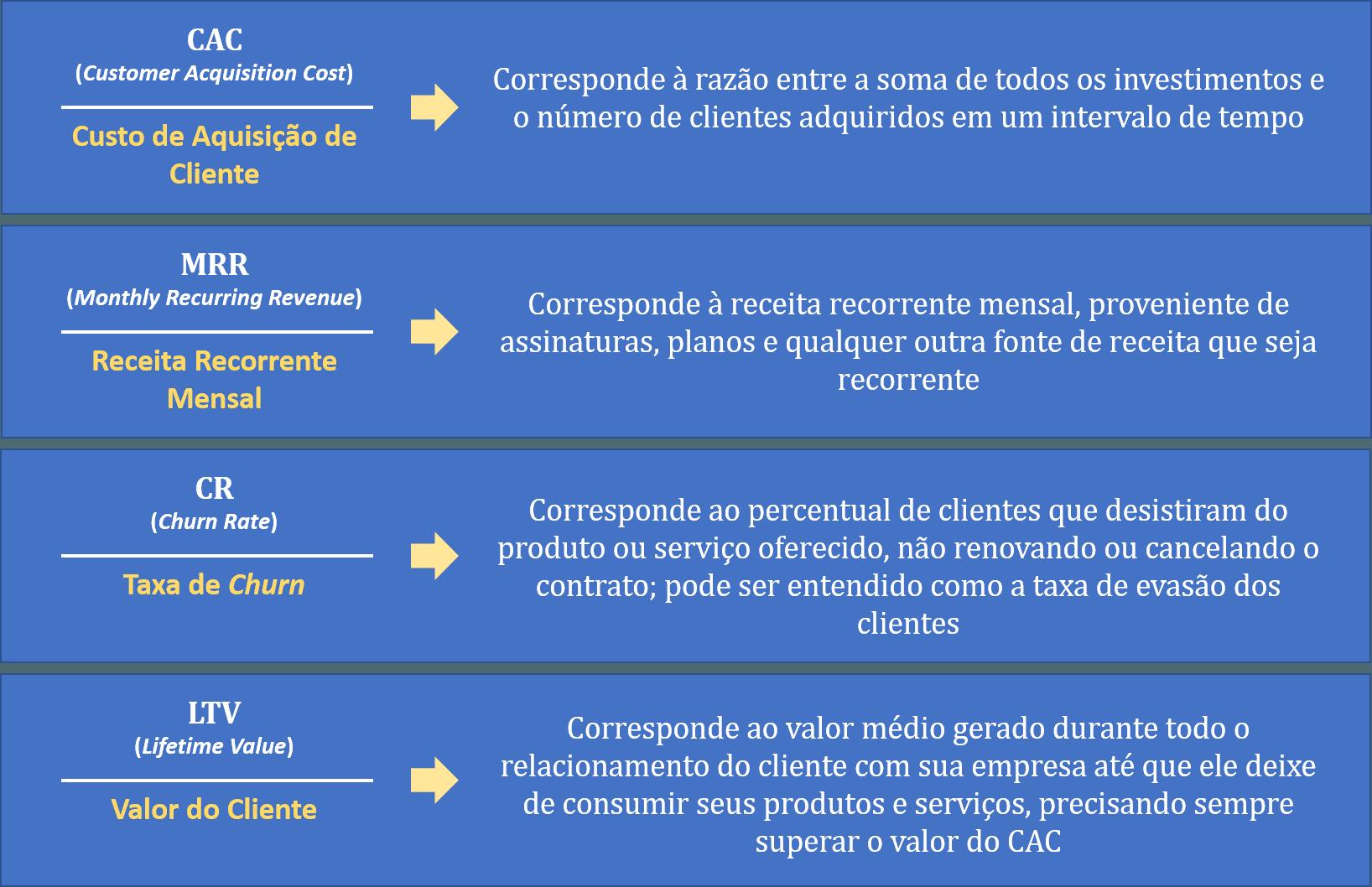 Lista com os KPIs mais comuns adotados por empresas do tipo SaaS