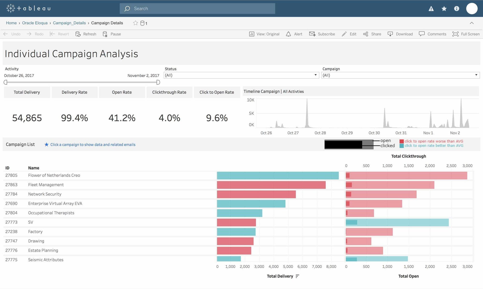 Tableau Dashboard Starters And Templates - Tableau dashboard templates