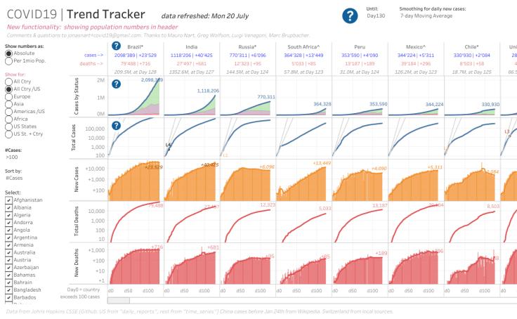 Visualisierung von COVID-19-Trends