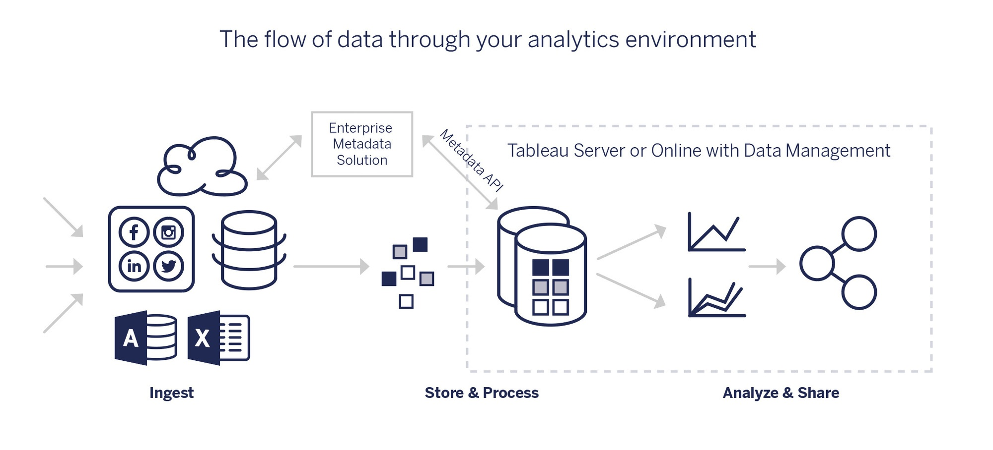 A diagram showing data moving through ingestion, preparation and storage, and analysis and sharing within the Tableau analytics platform