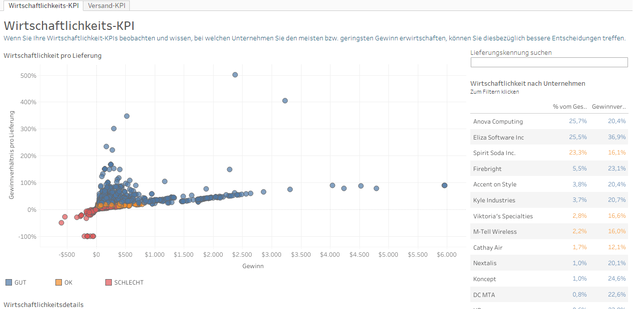 Die Wirtschaftlichkeits-KPIs einzelner Kunden im Vergleich. Schauen Sie sich die KPIs in der interaktiven Darstellung zusammen mit den Versand-KPIs hier genauer an.