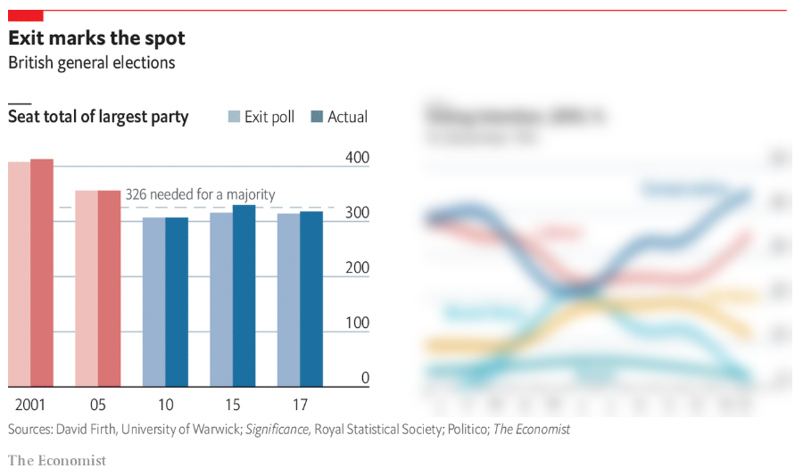 the economist's exit poll chart