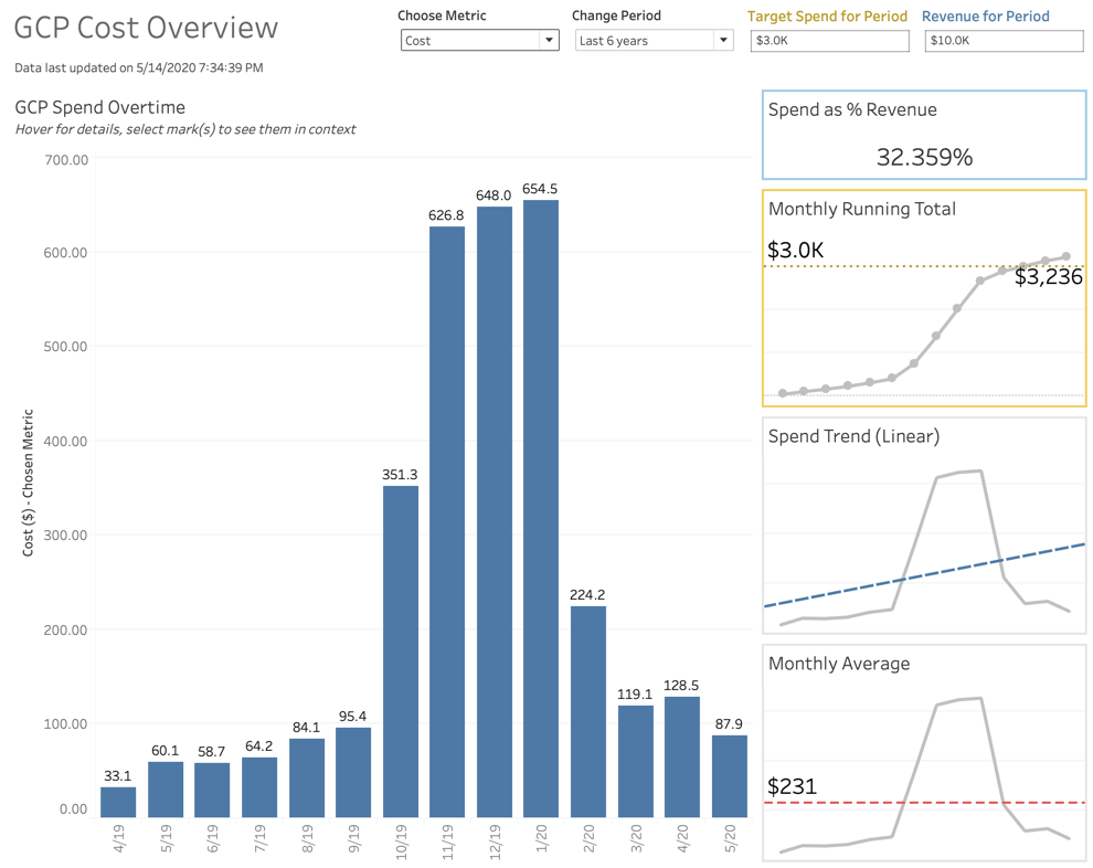 GCP Compute Cost Overview