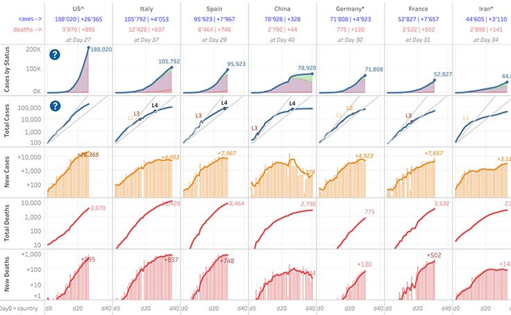 显示 COVID-19 趋势的可视化
