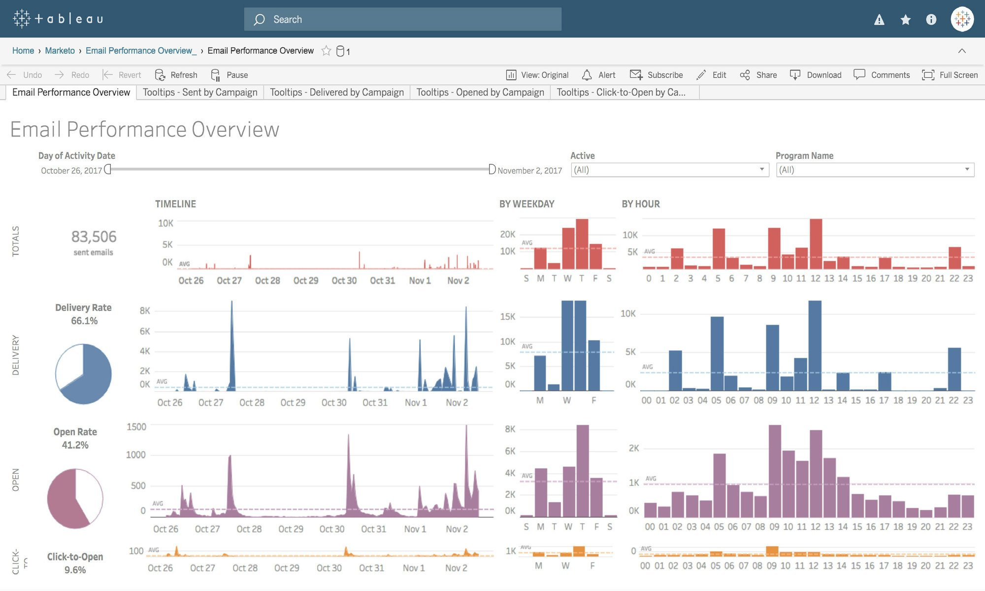 Tableau Templates | Tableau Dashboard Starters And Templates