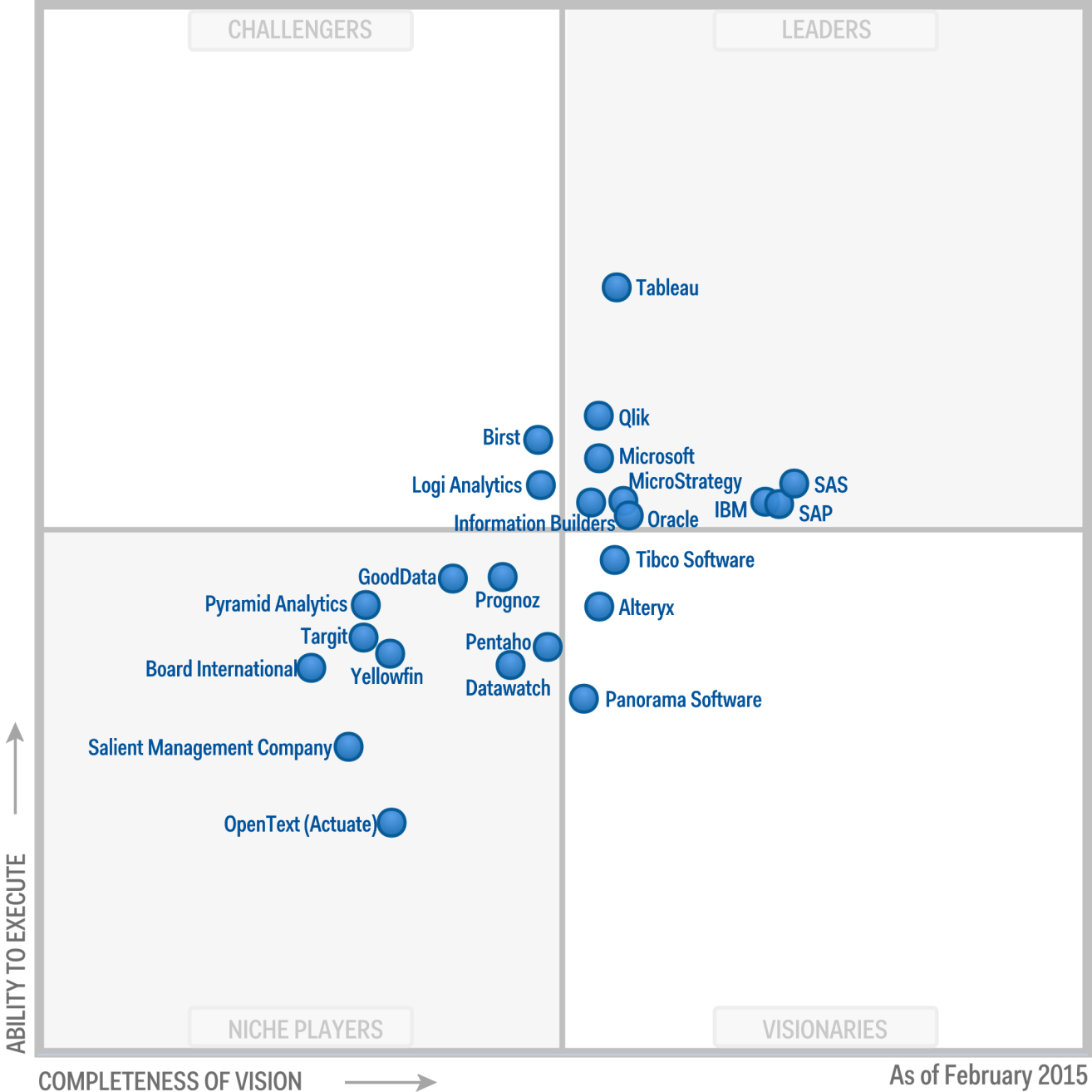 2014 Gartner Magic Quadrant for Business Intelligence and Analytics