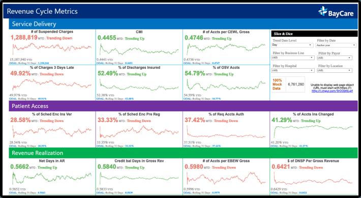 Tableau´s interactieve dashboards