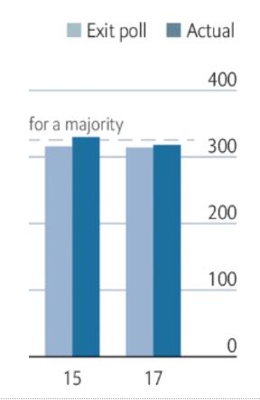 Economist poll chart detail