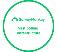 Survey Monkey: Vast polling infrastructure