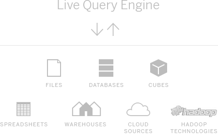 Live Query Engine