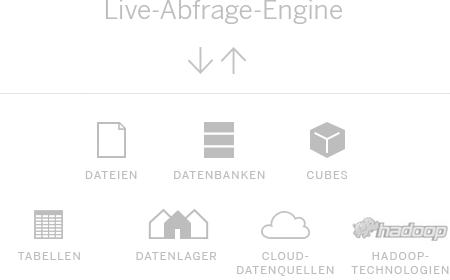 Live-Abfrage-Engine