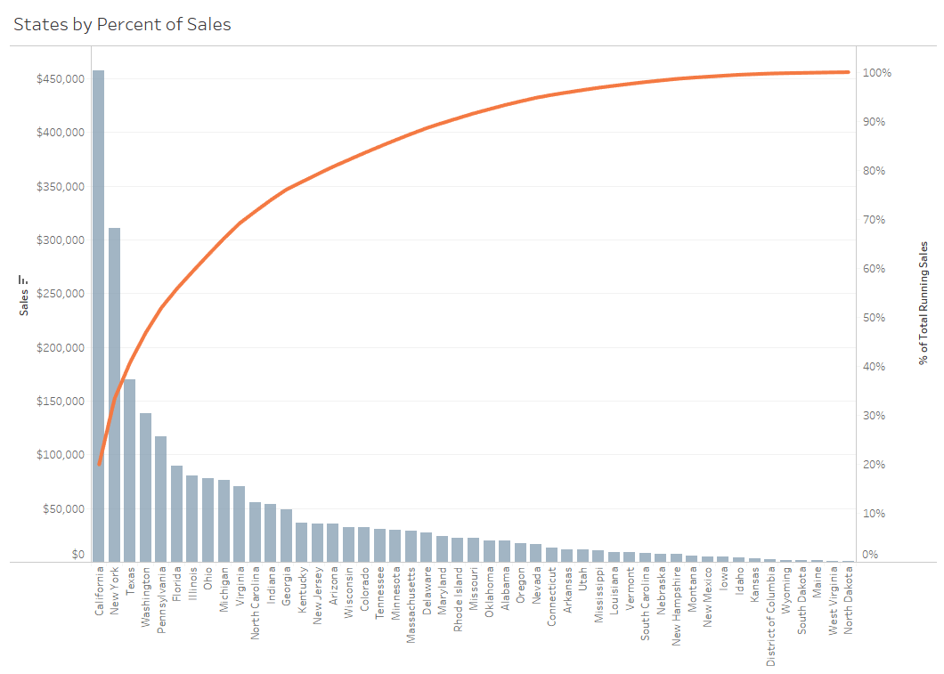 Which chart or graph is best a guide to data visualization this pareto chart shows that roughly 20 of all sales are coming from the state of california geenschuldenfo Gallery