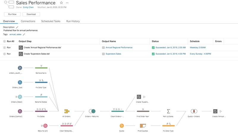 Schema van Tableau Data Management.
