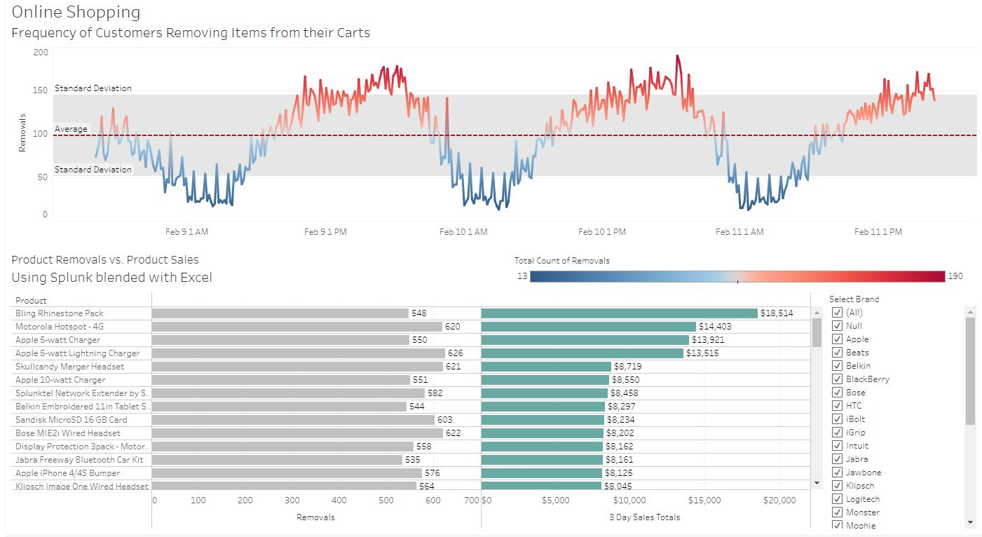 Top 10 Retail Dashboards for Better Performance | Tableau