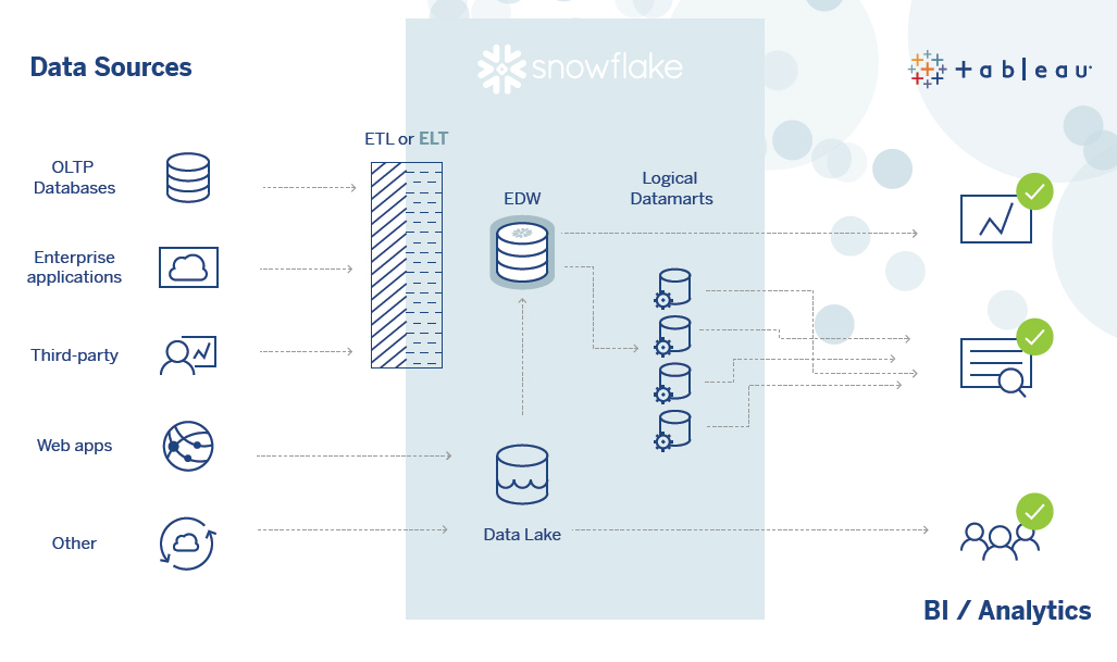 Tableau and Snowflake on AWS: Introduction to the Accelerated