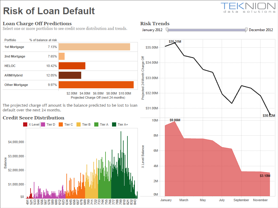 Manage loan-default risk | Tableau Software