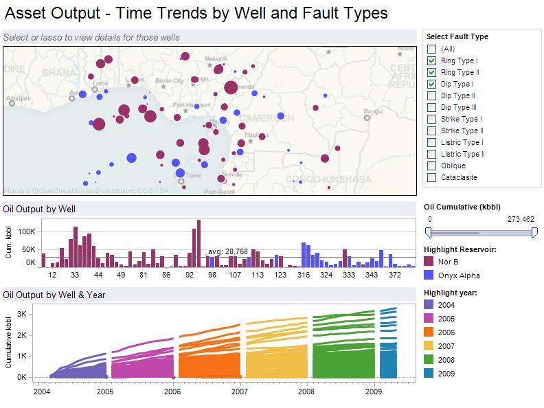 Ejemplo de visualización de KPI de tiempos y rendimiento